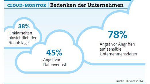 Cloud-Monitor: Die Bedenken der Unternehmen.