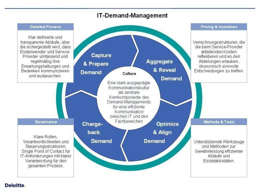 demand management ppt