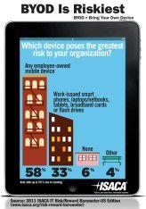 58 Prozent der CIOs weltweit halten es grundsätzlich für ein Sicherheitsrisiko, wenn Mitarbeiter eigene Geräte mit in die Firma bringen.