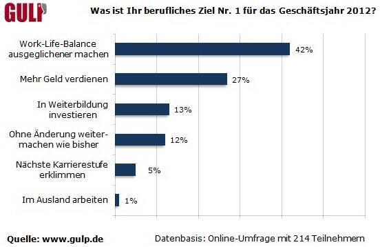 Die Prioritäten freier IT-Experten für das Jahr 2012 laut Gulp-Umfrage