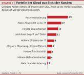 Grafik 1: Vorteile der Cloud aus Sicht der Kunden.