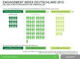 Gallup zählt nur 15 Prozent der Deutschen zu hochengagierten Mitarbeitern.