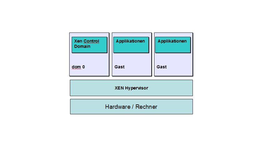 Durchblick: Die Details der Xen-Architektur.