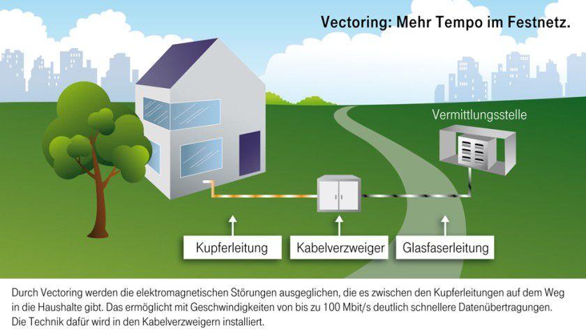 Mit DSL-Vectoring können auch auf dem Kupferkabel 100 Mbit/s übertragen werden.