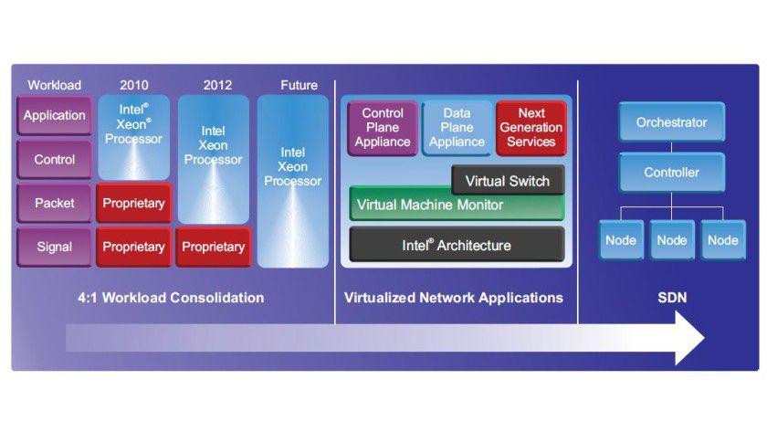 Intel Roadmap in Richtung SDN.