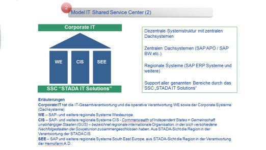 Model IT Shared Service Center