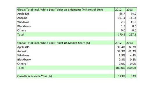 Im Tablet-Markt steht Windows mit 4,8 Prozent noch ganz am Anfang.