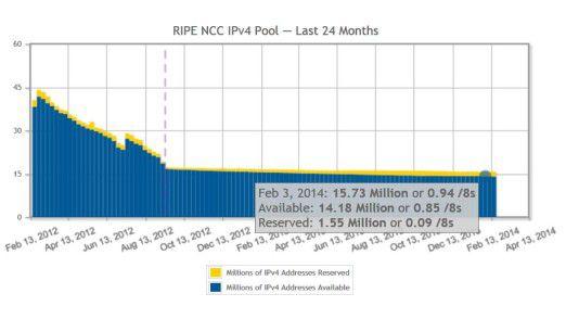 In Europa wurde 2012 der letzte IPv4-Block angebrochen. Seitdem vergibt RIPE die Adressen sehr restriktiv.