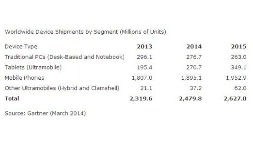 Worldwide Device Shipments by Segment (Millions of Units)