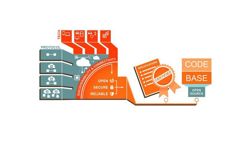 Das Open Interconnect Consortium will über ein Connectivity Framework die Interoperabilität verschiedener IoT-Lösungen gewährleisten.