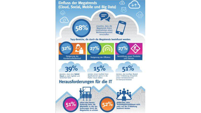 Interaktion: Besonders der Austausch mit dem Kunden steht für deutsche Unternehmen im Rahmen der IT-Trends Cloud, Mobile, Social und Big Data im Vordergrund. Die IT-Abteilung verwaltet immer weniger Geld selbst, muss aber die Mitarbeiter zu den Veränderungen schulen.
