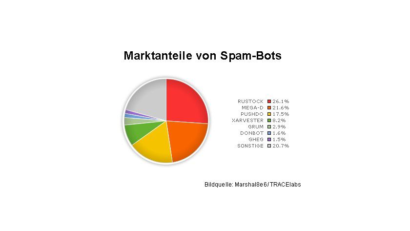 Marktanteile: Die größten Spam-Schleudern sind Rustock und Mega-D. (Quelle: TRACElabs/ Marshal8e)