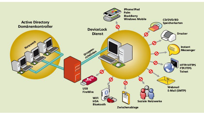 Schnittstellenkontrolle: Mit DeviceLock können Administratoren eine Vielzahl von Gerätklassen und den Zugriff darauf kontrollieren.