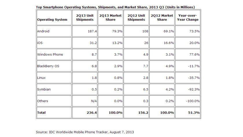 Smartphone-Betriebssysteme: Android und iOS dominieren den weltweiten Markt.