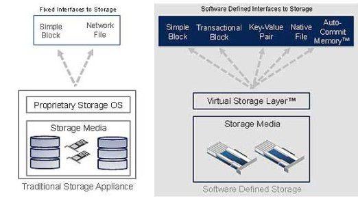Software Defined Storage abstrahiert die logische Datenspeicherung von der zugrundeliegenden Hardware.