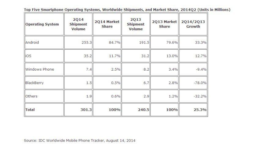 IDC: Android und iOS dominieren im zweiten Quartal 2014 den Smartphone-Markt.