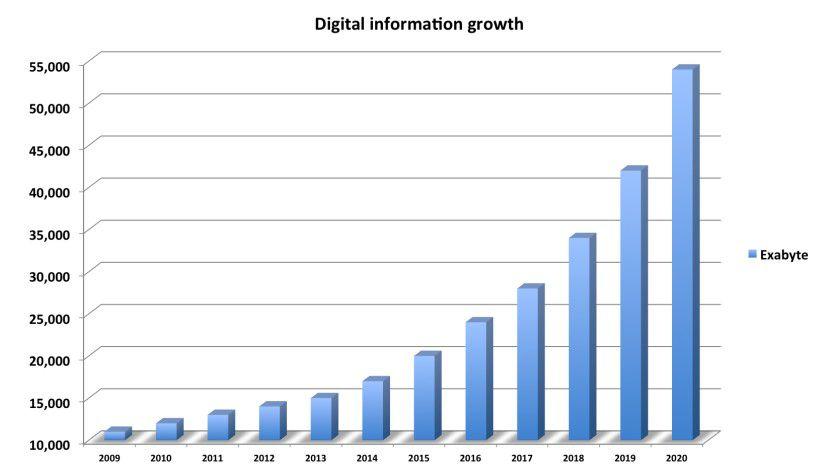 Verdoppelung alle zwei Jahre: Das weltweite Datenwachstum stellt für neue Technologien wie das IoT ein Problem dar: Wo sollen die Daten effizient gespeichert werden?