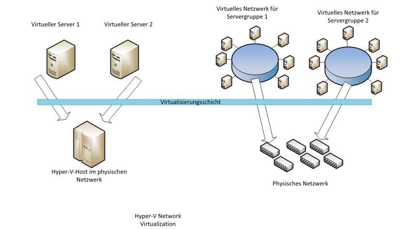 Mit Hyper-V- Network Virtualization werden Netzwerke noch flexibler.