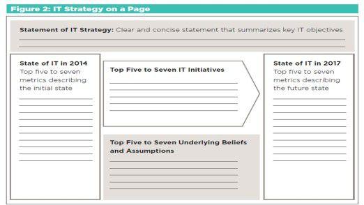 Klare Message von CEB: IT-Metriken bedürfen der stetigen Aktualisierung. Diese Vorlage zum Ausfüllen hilft den CIOs bei dieser Aufgabe.