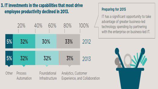 Die Übersicht zeigt, dass die laut CEB sinnvollen Investitionen in produktivitätssteigernde Tools wie Collaboration im Jahr 2013 von den Anwendern nicht ausgebaut wurden.