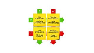 SWOT-Analyse – Definition und Beispiel: Was ist SWOT-Analyse? - Foto: r0b_ - Fotolia.com