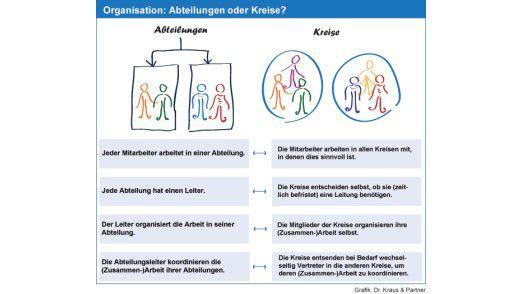 Statt in einer Linienorganisation sollten Mitarbeiter in Kreisen zusammenarbeiten. Damit sind sie nicht mehr Abteilung zugeordnet.