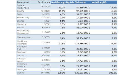 Die Liste der Gelder aus der Mobilfunkfrequenz-Auktion für die Bundesländer im Vergleich zur Bevölkerung.