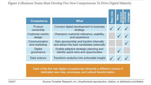 Forrester rät, in digitalen Teams fünf Rollen zu besetzen.
