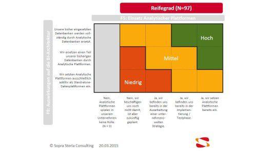 Die Berater von Sopra Steria Consulting haben ein Reifegradmodell für In-Memory entwickelt.