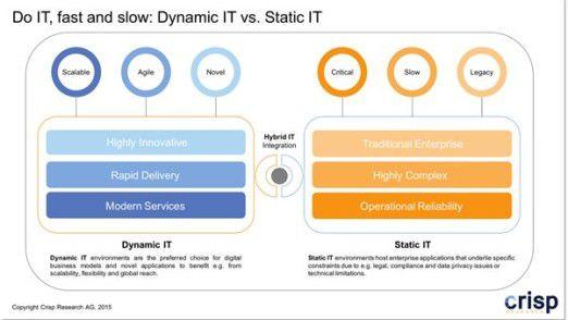 Vergleich Dynamic IT und Static IT