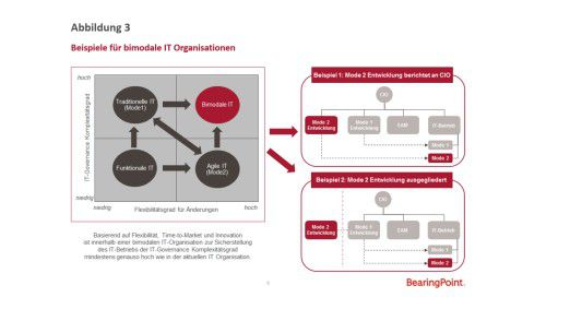 Abbildung 3: Beispiele für bimodale IT-Organisationen