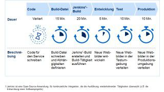Aufgaben, Rollen, Organisation: DevOps in einer Two-Speed-Architektur - Foto: Netflix