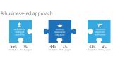 9 Bausteine für die Praxis: DevOps: Ziele, Probleme und Erfolge - Foto: Freeform Dynamics