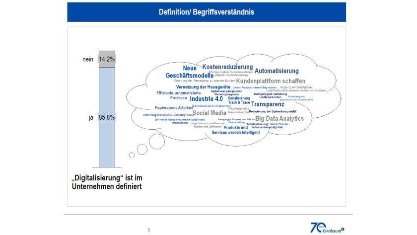 Wie eine Kienbaum-Studie zeigt, sind die Definitionen von Digitalisierung sehr unterschiedlich.