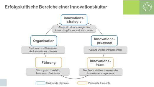 Detecon und die TU München identifizieren fünf Aspekte einer Innovationskultur.