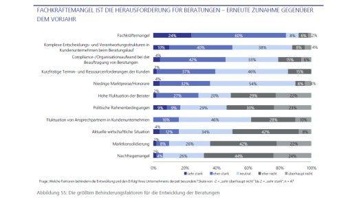 Der Fachkräftemangel hemmt die Entwicklung von Beraterfirmen am Stärksten, wie die Lünendonk-Umfrage zeigt.