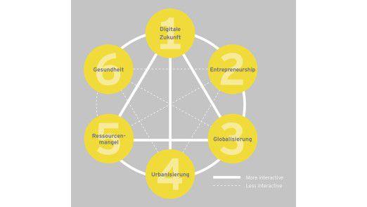 Die sechs Megatrends der Zukunft von Ernst & Young.