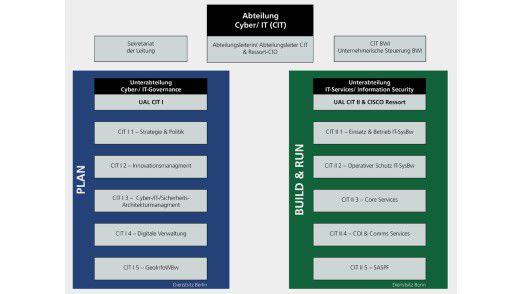 Organisationsstruktur der neuen Abteilung CIT.