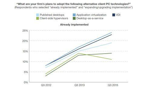 Die Grafik zeigt, wie sich die Nutzungspläne für alternative Client-PC-Technologien zuletzt verändert haben.