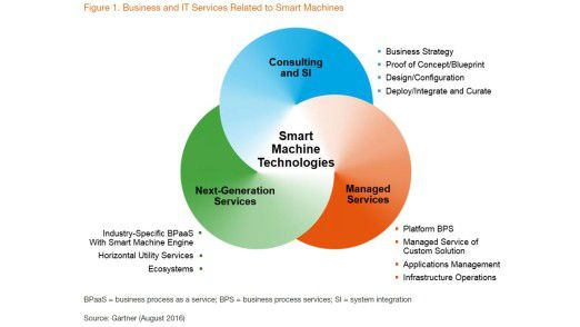 Gartner identifiziert drei Themenfelder rund um Smart Machine Technologies.