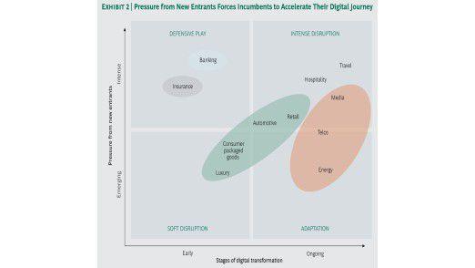 Aus Sicht der BCG stellt sich die Digitalisierung nicht für alle Branchen gleich dar.