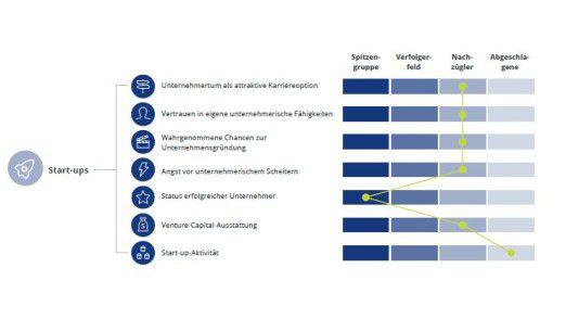 Bei den Startups sieht Deloitte Deutschland nicht in einer Spitzenposition. Deloitte bezieht sich hier auf Zahlen der OECD.