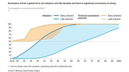 Die Automatisierungsrevolution wird die kommenden Dekaden in Anspruch nehmen. Die Grafik illustriert mehrere Szenarien der möglichen zeitlichen Entwicklung.