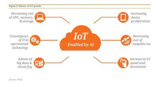 In dieser Grafik hat PwC zusammengestellt, welche durch AI ermöglichten Impulse das IoT vorantreiben.