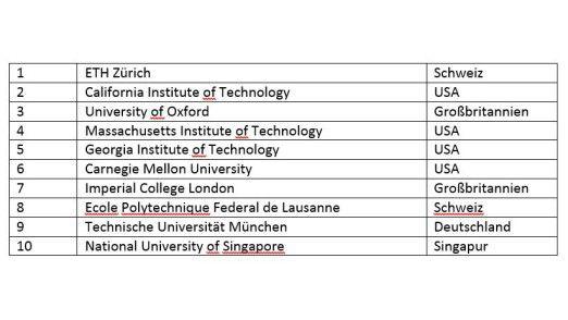 Die Technische Universität München zählt 2017 laut THE (Times Higher Education) zu den 10 besten Informatik-Unis weltweit.