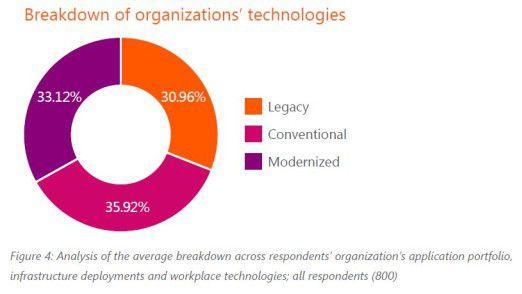 Im Durchschnitt gilt ein knappes Drittel der jetzt vorhandenen IT als modernisiert.