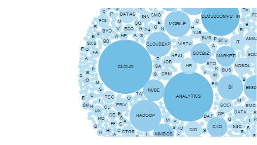 """Die Visualisierung von Tweets mit dem Hashtag """"#BMW"""" offenbart bei Interaktion welche Twitter-User die größte Reichweite erzielen und am besten vernetzt sind. Entgegen der ersten Annahme sind das nicht jene, die am meisten posten. Die visuelle Netzwerkanalyse ergab, dass Twitter-Nutzer mit einer eher geringeren Anzahl an Tweets wesentlich besser vernetzt sind als Twitter Nutzer mit einer hohen Anzahl an Tweets innerhalb der #BMW Community."""