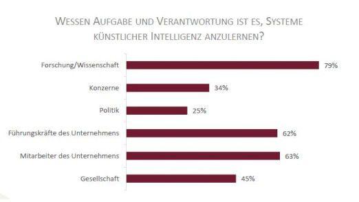 Mehr als sechs von zehn deutschen Entscheidern erklären das Anlernen von KI-Systemen zur Mitarbeitersache.