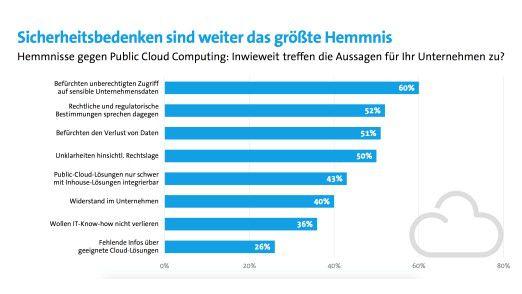 Unternehmen, die bislang noch keine Cloud-Dienste nutzen, führen Sicherheitsbedenken als Grund an.
