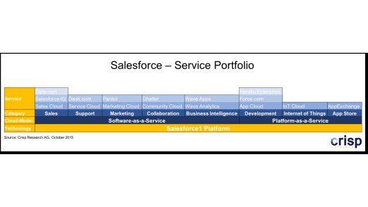 Das Salesforce-Portfolio im Detail